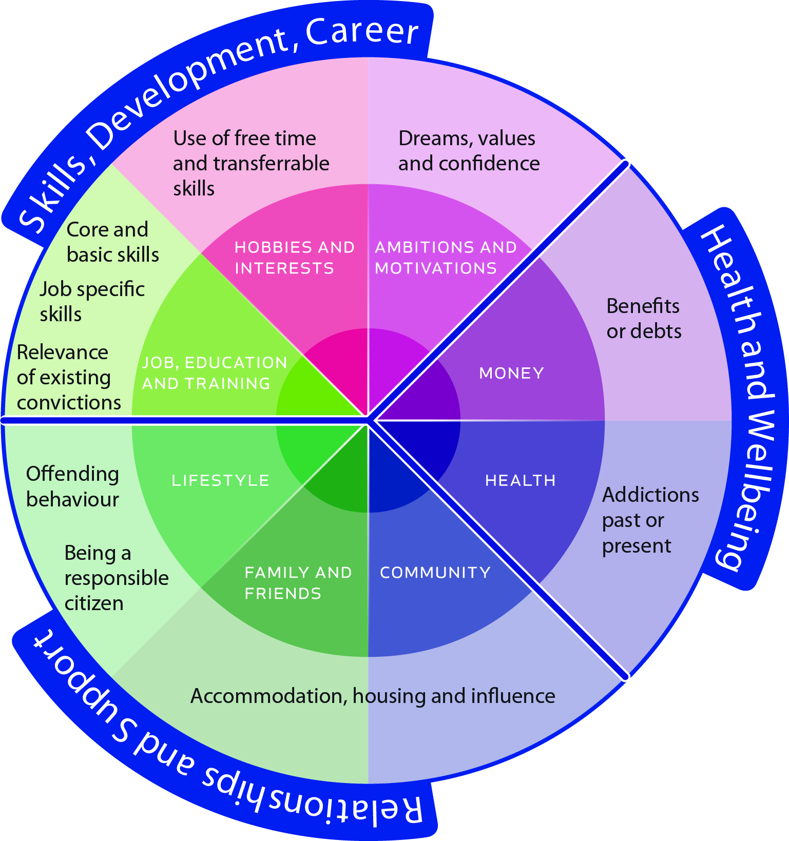 our approach apf wheel